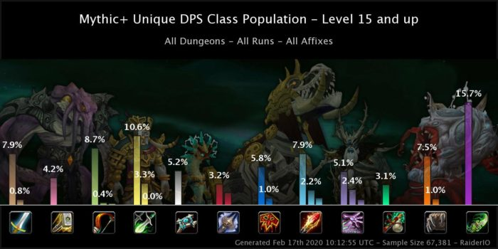 DPS balance in Season 4