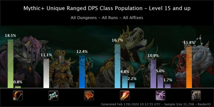 Ranged DPS class Balance in Season 4