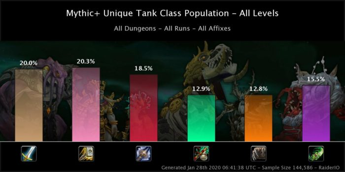 Tanks Population in Season 4